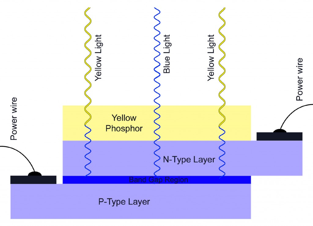 LED pn junction with yellow phosphor diagram